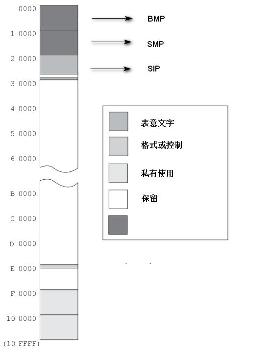 图片截自UnicodeStandard-11.0.pdf